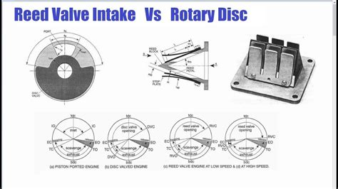 Reed Valve V Rotary Disc Intake And Why Small 2 Stroke