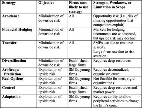 Managing market risks business plan