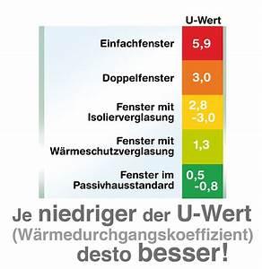Fenster U Wert : verbesserung des fenster w rmeschutz ~ Watch28wear.com Haus und Dekorationen