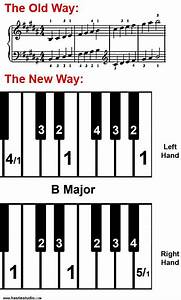 Hastie Studio Piano Scale Cheat Sheet Finger Charts
