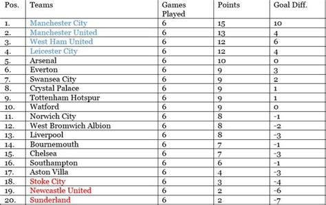 EPL Table 2015: Fixture, Predictions, Live Stream for ...