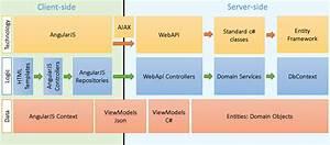 Single Page Application  Spa  Using Angularjs And Webapi