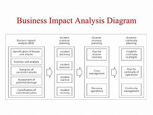 15 best images about analysis templates on pinterest for It business impact analysis template