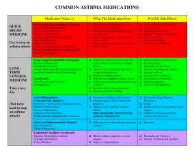 Asthma Medications Common