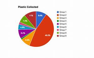 Litter Graphs Pantai Morib Malaysia