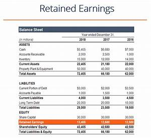What are Retained Earnings? - Guide, Formula, Examples