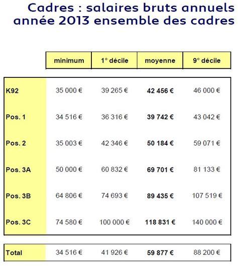 convention 66 grille de salaire cadre psa grille salaire