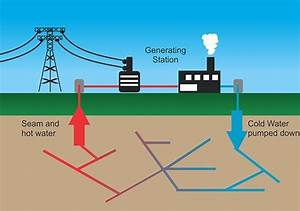 What Are Products Of Geothermal Energy