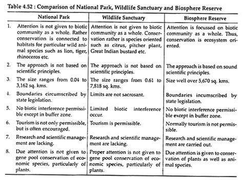 Protected Areas For Conserving Wildlife