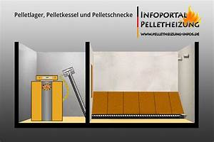 Förderschnecke Berechnen : pelletlager m glichkeiten der pellets lagerung pelletheizung ~ Themetempest.com Abrechnung
