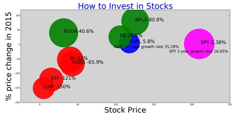 11 Strategies for how to invest in stocks - TradingNinvestment