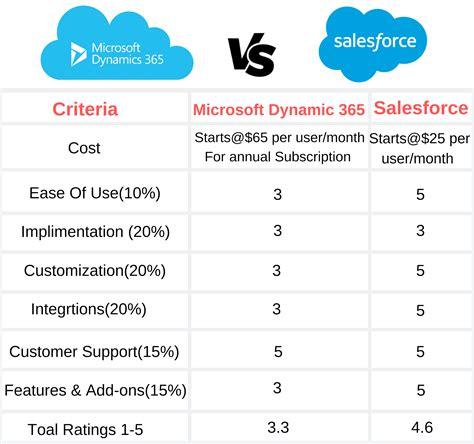 microsoft dynamics   salesforce   explained
