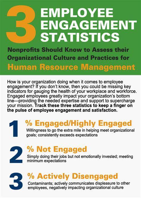 employee engagement statistics nonprofits