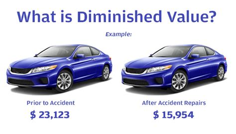 Undestand About Diminished Value In A Car Accident John