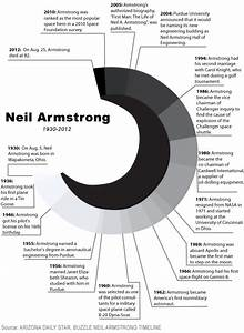 neil armstrong biography timeline Gallery