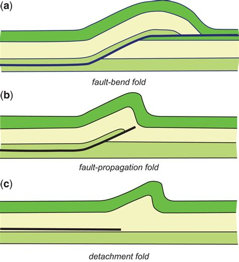 Foldthrust Structures Where Have All The Buckles Gone