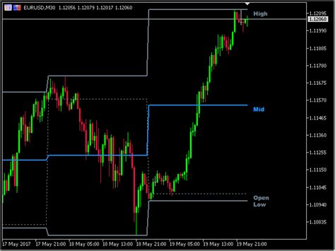 forex trading platforms with low deposit buy the piptick ohlc mt5 technical indicator for