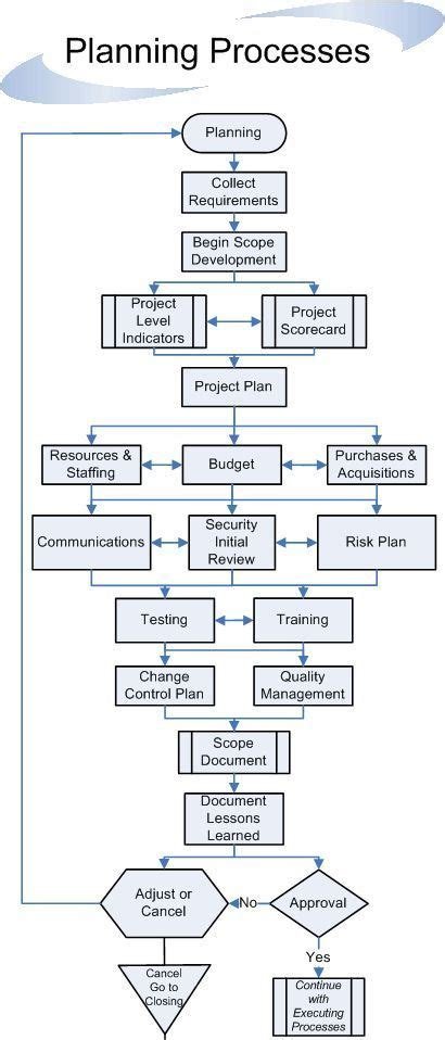 business process documentation template