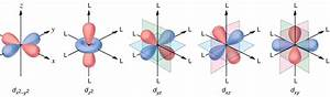 Spectroscopic And Magnetic Properties Of Coordination