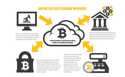The bip must be approved by an editor. Bitcoin: A New Supply Chain Operating System? - Talking ...