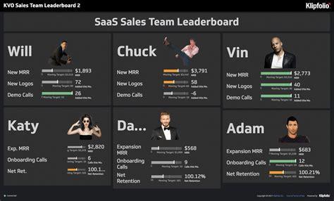 choosing   dashboard report   breakdown