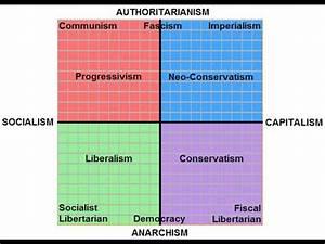 Carroll Politic... Political Compass