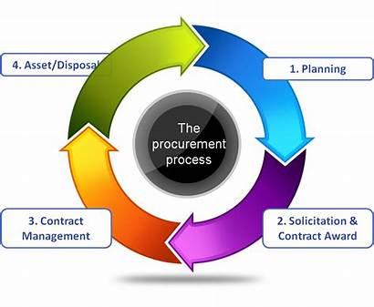 Procurement Process Activity Business Material Stages Services