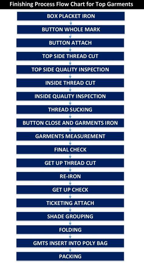 quality flow chart layout  organogram  garments