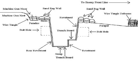 Wwi Ship Diagram by Pin On Sonlight E