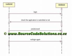 Sequence Diagram For Internet Banking System
