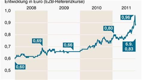 Niedrigzinsen Jetzt Zugreifenexperten Rat by Mindestkurs Zum Schweiz Bek 228 Mpft St 228 Rke Des Franken