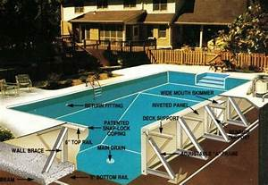 50 Best Pool Construction Images On Pinterest