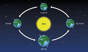 How Do Seasons Occur On Earth