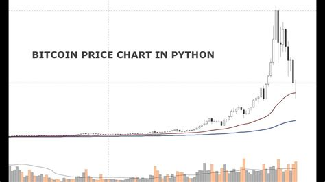 Prices denoted in btc, usd, eur, cny, rur, gbp. Get Bitcoin Price History Api | Bitcoin Earn From Youtube