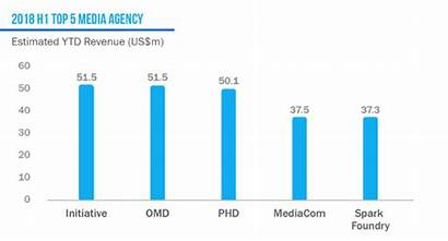 Agency R3 Report Asia Campaign Business Phd