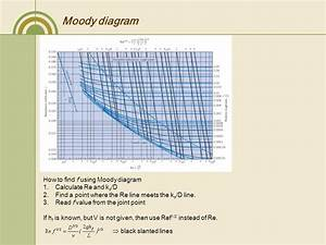 Moody diagram xls images how to guide and refrence moody diagram calculator images how to guide and refrence ccuart Choice Image