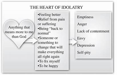 Bible Heart Biblical Counseling Idolatry Idolatrous Worship