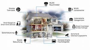 Smart Home Türklingel : smart home infographic dirror ~ Yasmunasinghe.com Haus und Dekorationen