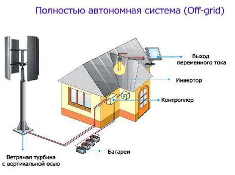 Ветрогенератор на магнитной подушке и безредукторный ветрогенератор