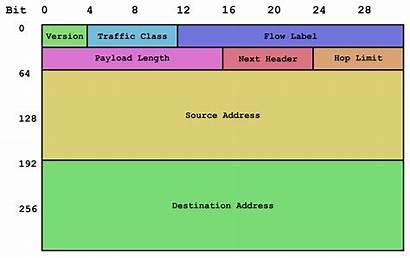 Ipv6 Header Network Types Address Communication Networking