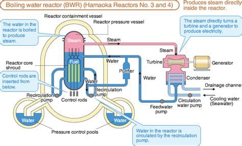 chubu electric power co inc how nuclear power works energy and nuclear power