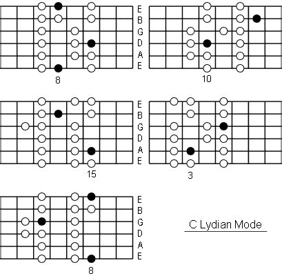 lydian mode note information  scale diagrams