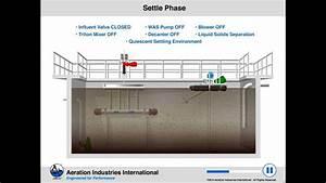 Argos Sbr  Sequencing Batch Reactor