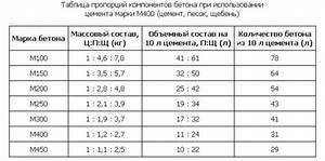 Beton Mischverhältnis Tabelle : 1 ~ A.2002-acura-tl-radio.info Haus und Dekorationen