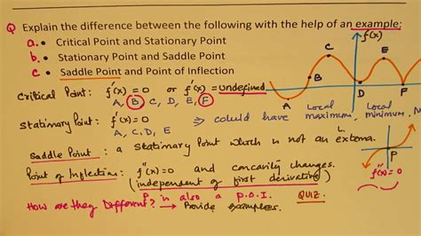 point graph saddle inflection stationary examples