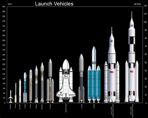 Comparison of NASA Orbital Launch Systems - Perfect Astronomy