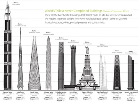 10 Tallest Buildings Never Finished - Business Insider