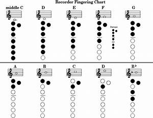Online Chords   Recorder Finger Chart