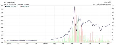 bitcoin  year chart currency exchange rates