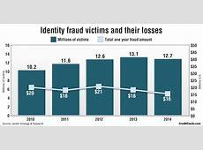 Credit card fraud and ID theft statistics Nasdaqcom
